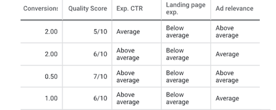 An example of Google Ads quality score