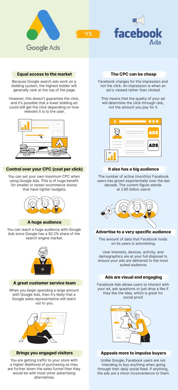 Google Ads vs. Facebook Ads - Infographic