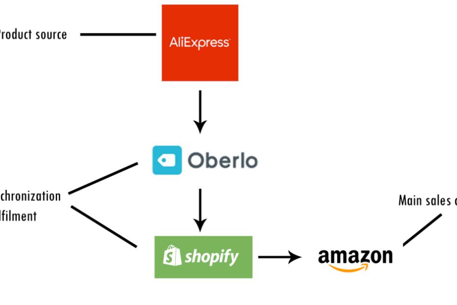 integrationdiagram